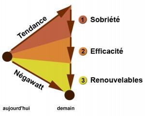 energie-Negawatt